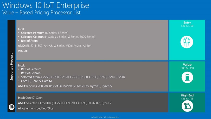 Download windows 10 iot enterprise 2019 ltsc iso | Peatix